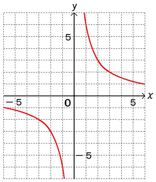 数学のねっこ】中1 4-2 反比例...